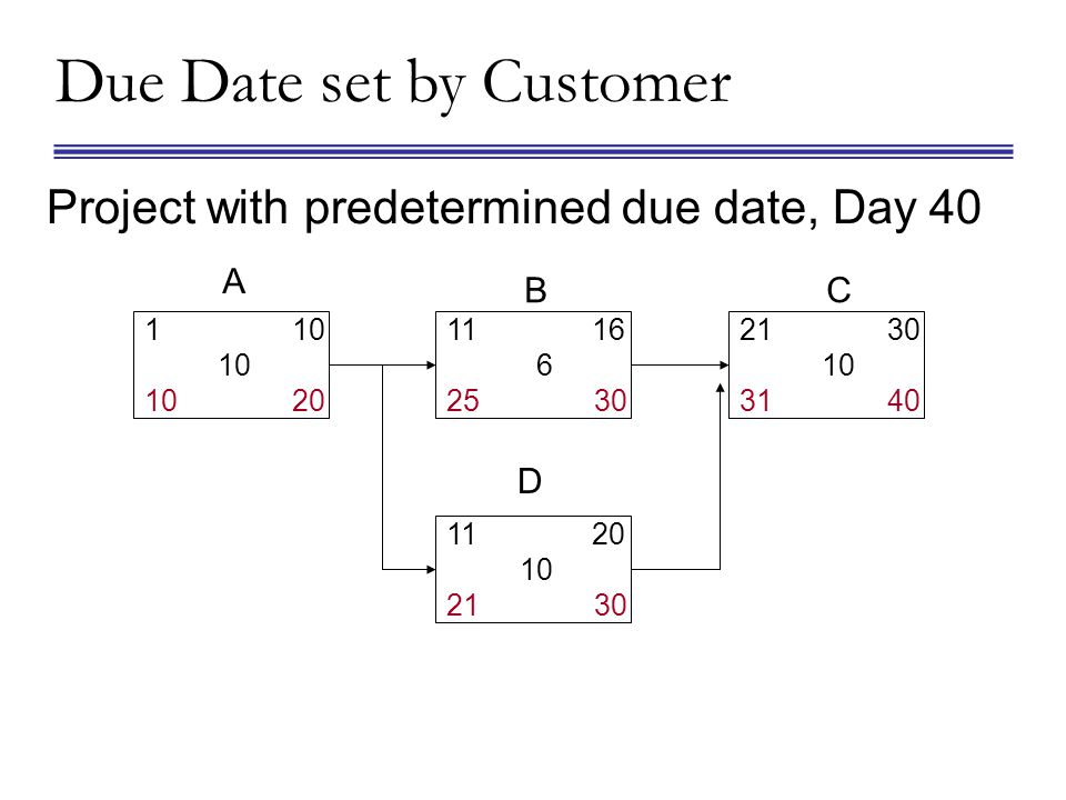 Project with predetermined due date, Day 40