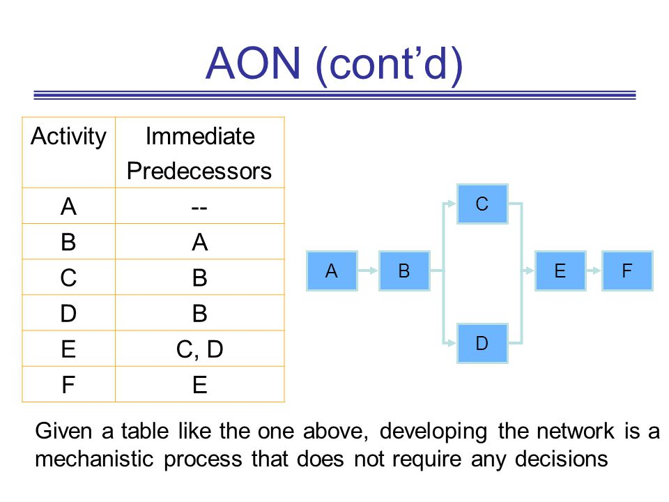 AON (cont'd) Activity Immediate Predecessors A -- B C D E C, D F