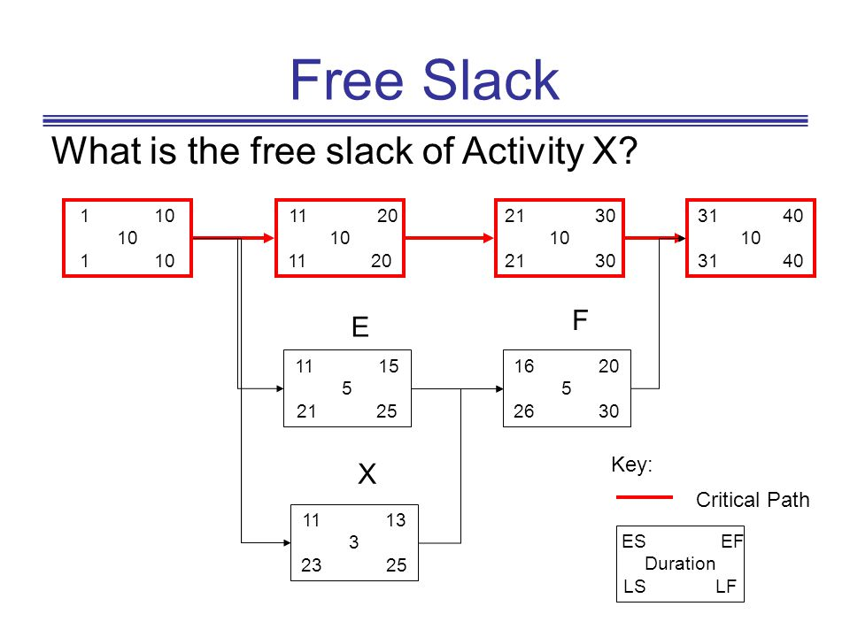 Free Slack What is the free slack of Activity X F E X Key: