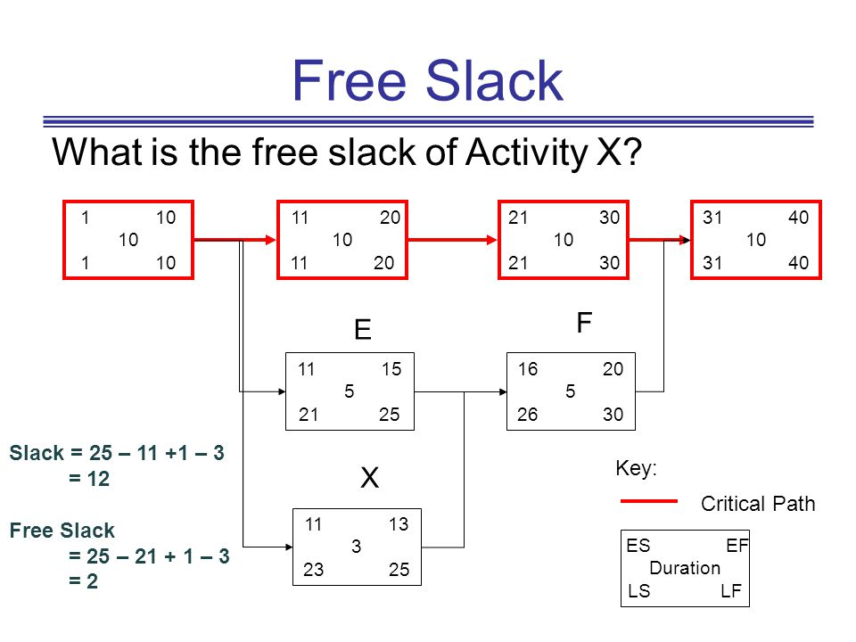 Free Slack What is the free slack of Activity X F E X