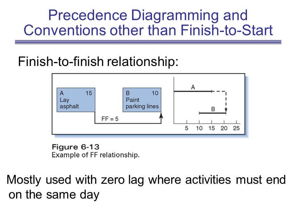 Precedence Diagramming and Conventions other than Finish-to-Start