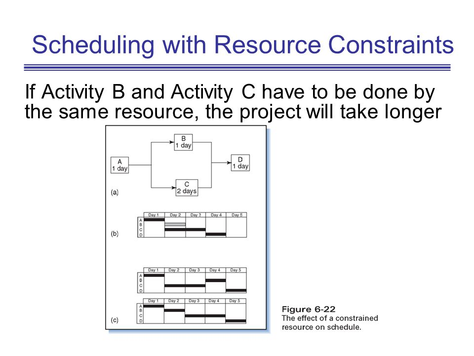 Scheduling with Resource Constraints
