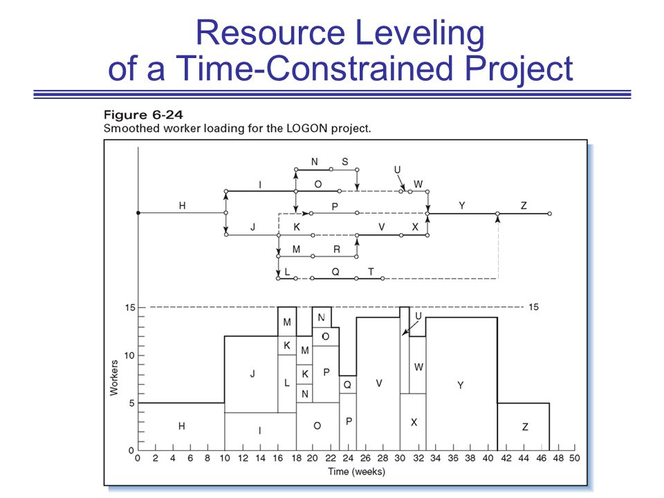 Resource Leveling of a Time-Constrained Project