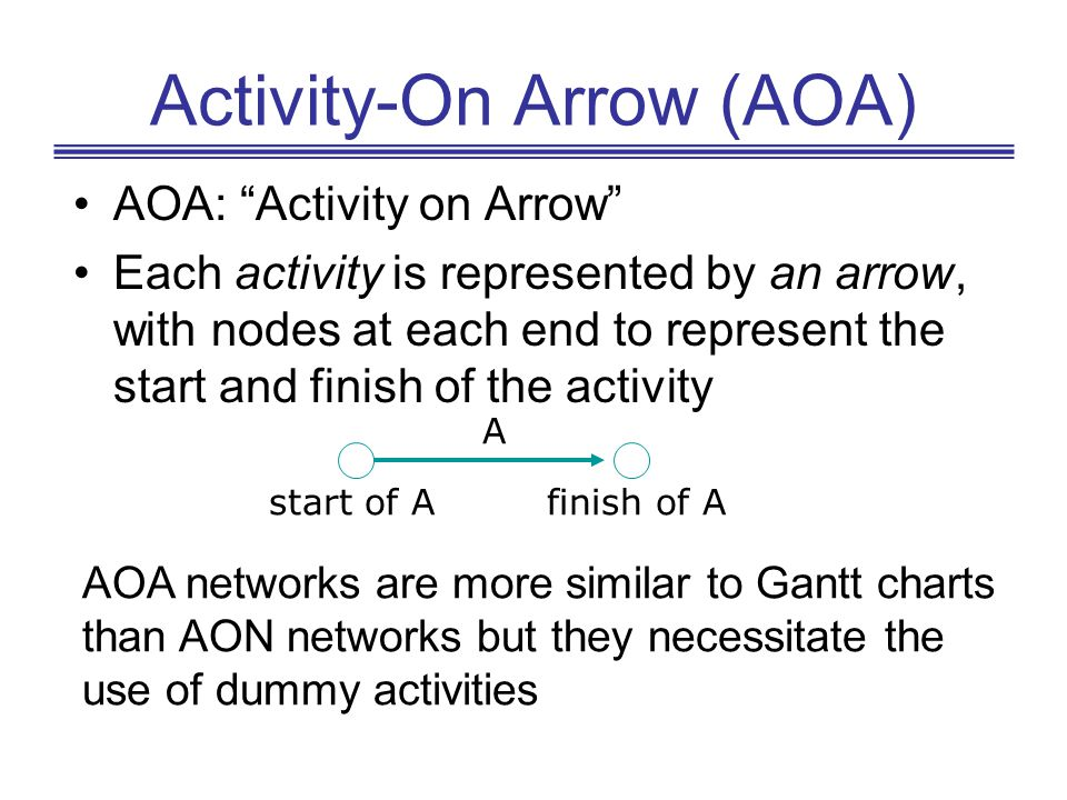 Activity-On Arrow (AOA)
