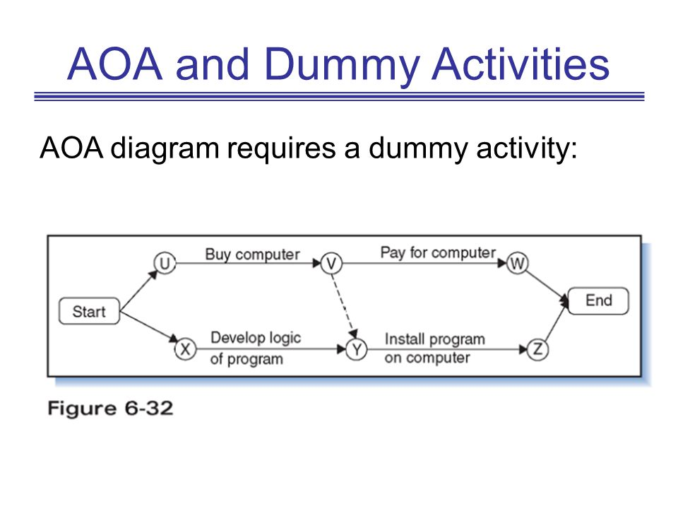 AOA and Dummy Activities