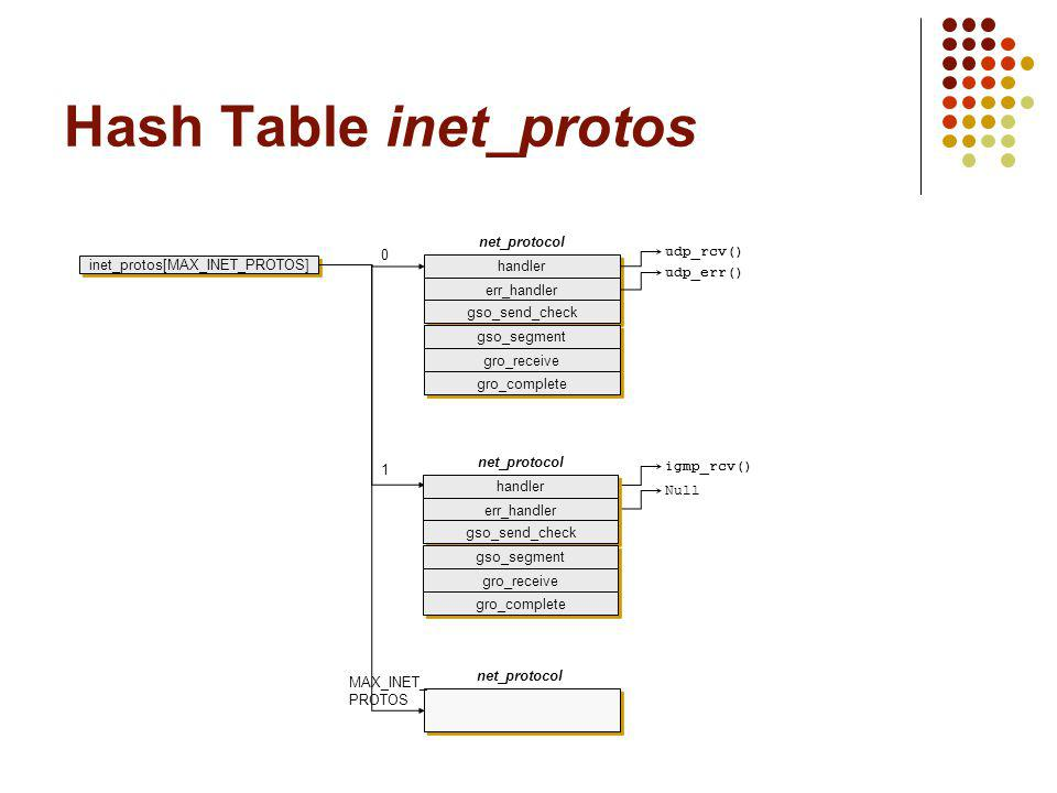 Hash Table inet_protos