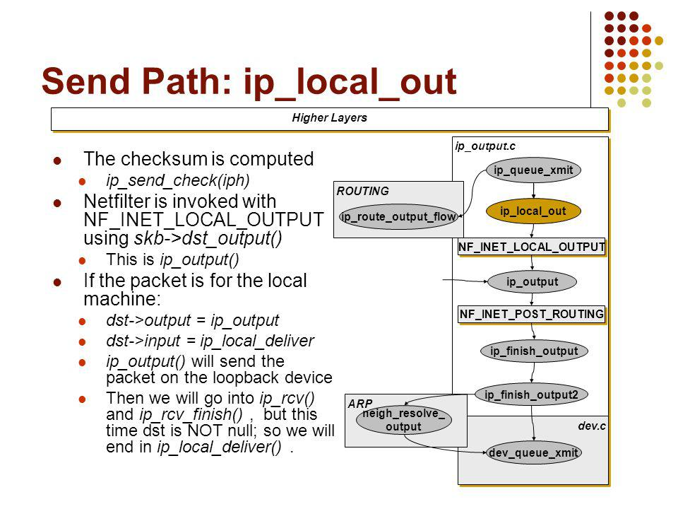 Send Path: ip_local_out