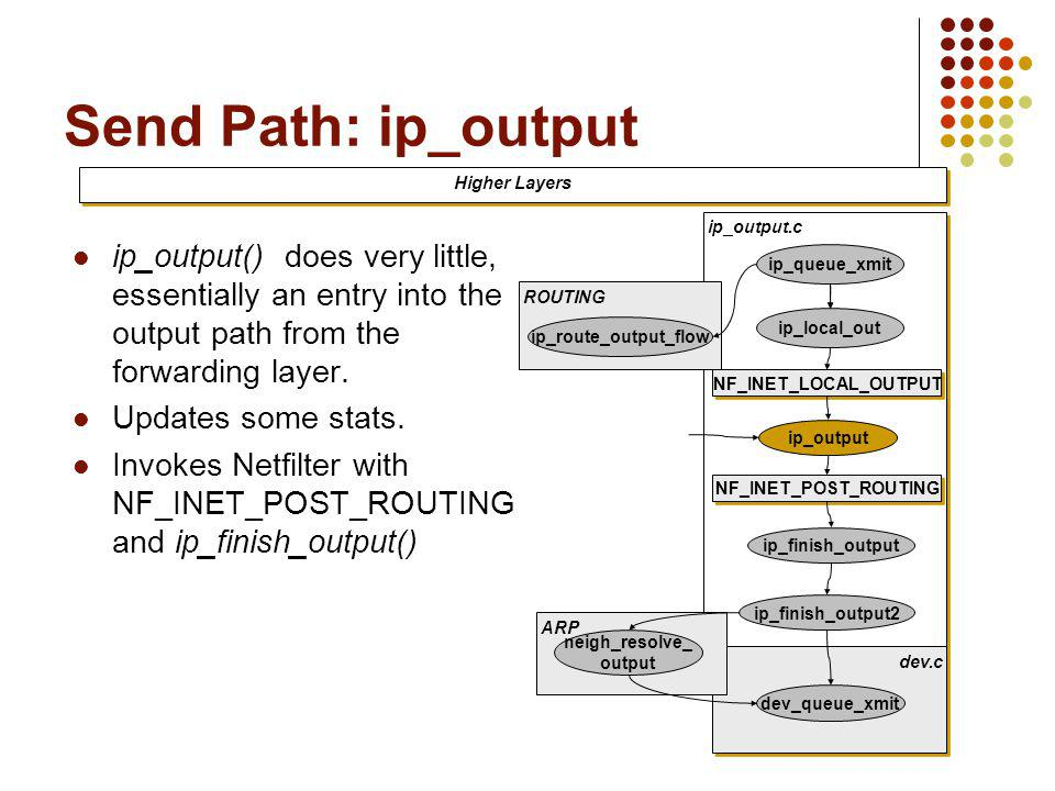 Send Path: ip_output Higher Layers. ip_output.c.