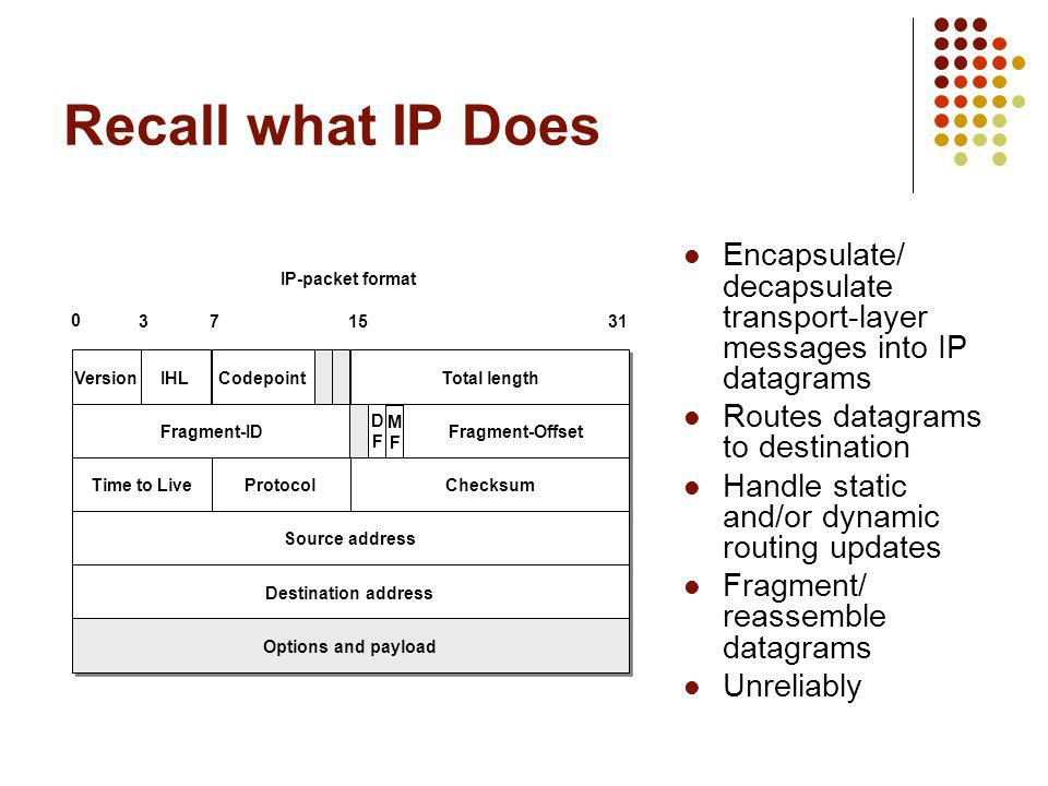 Recall what IP Does Encapsulate/ decapsulate transport-layer messages into IP datagrams. Routes datagrams to destination.