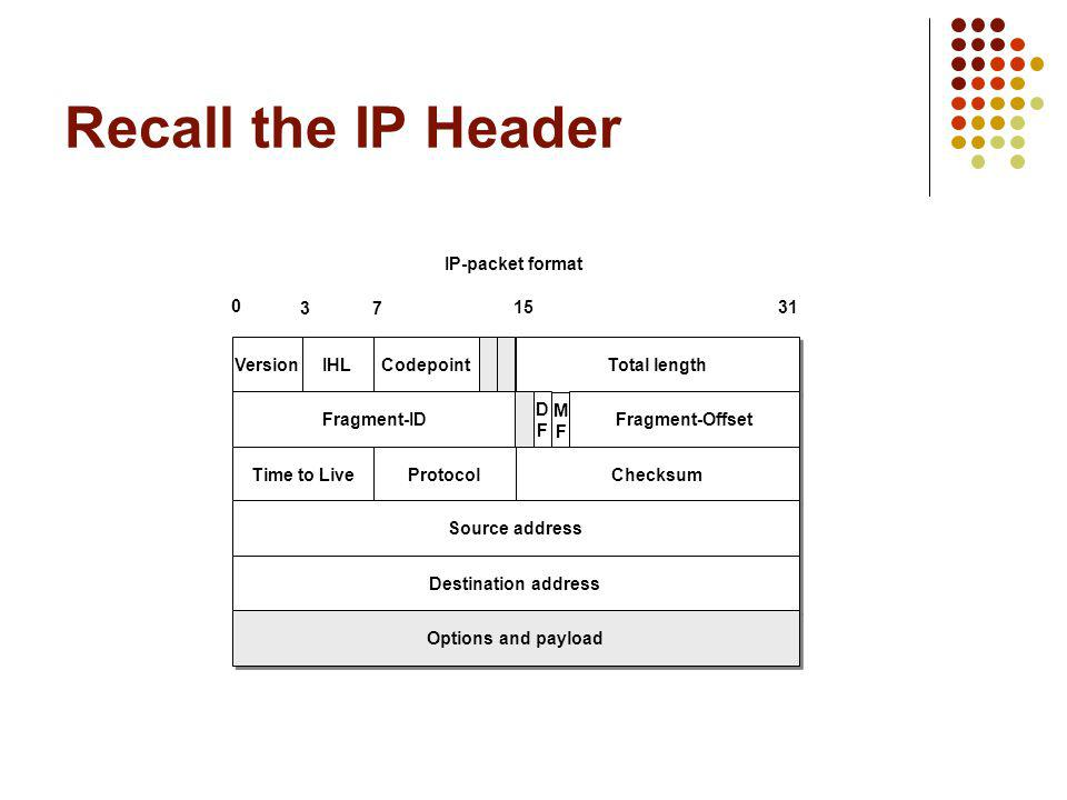 Recall the IP Header IP-packet format 3 7 15 31 Version IHL Codepoint