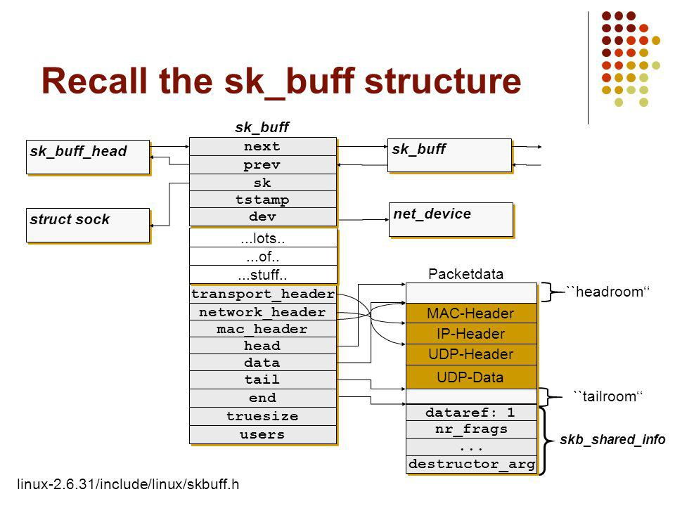 Recall the sk_buff structure