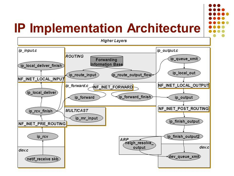 IP Implementation Architecture