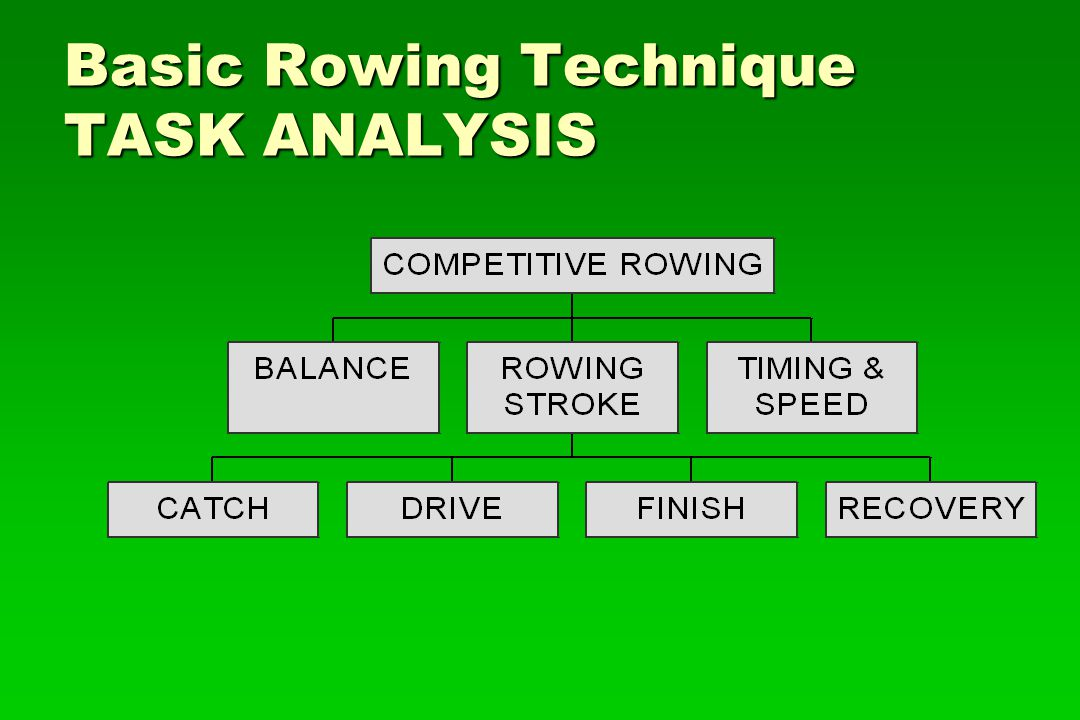 Basic Rowing Technique TASK ANALYSIS