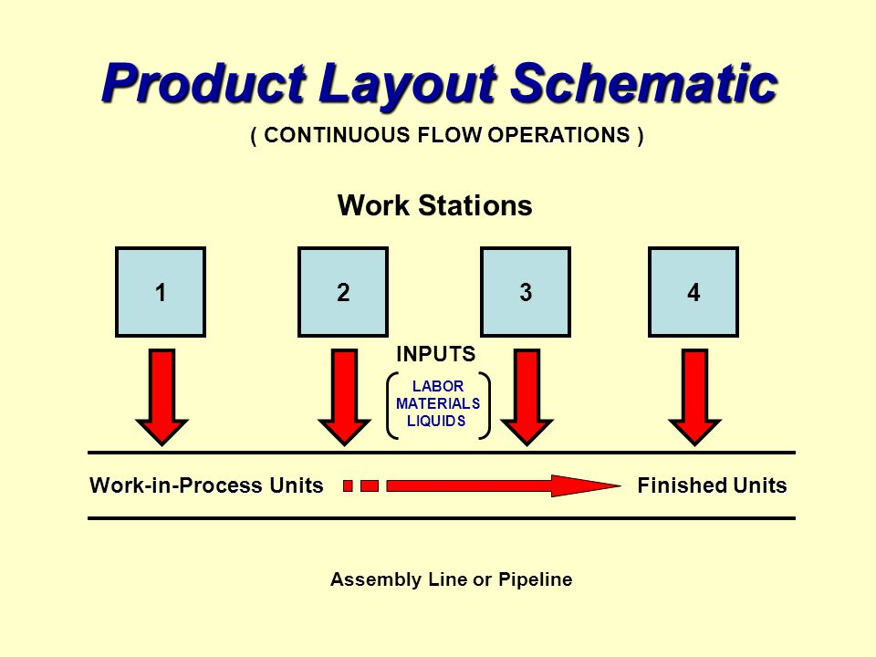 Product Layout Schematic