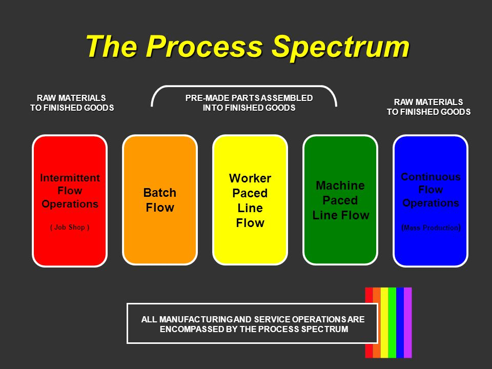 The Process Spectrum Batch Flow Worker Paced Line Flow Machine Paced