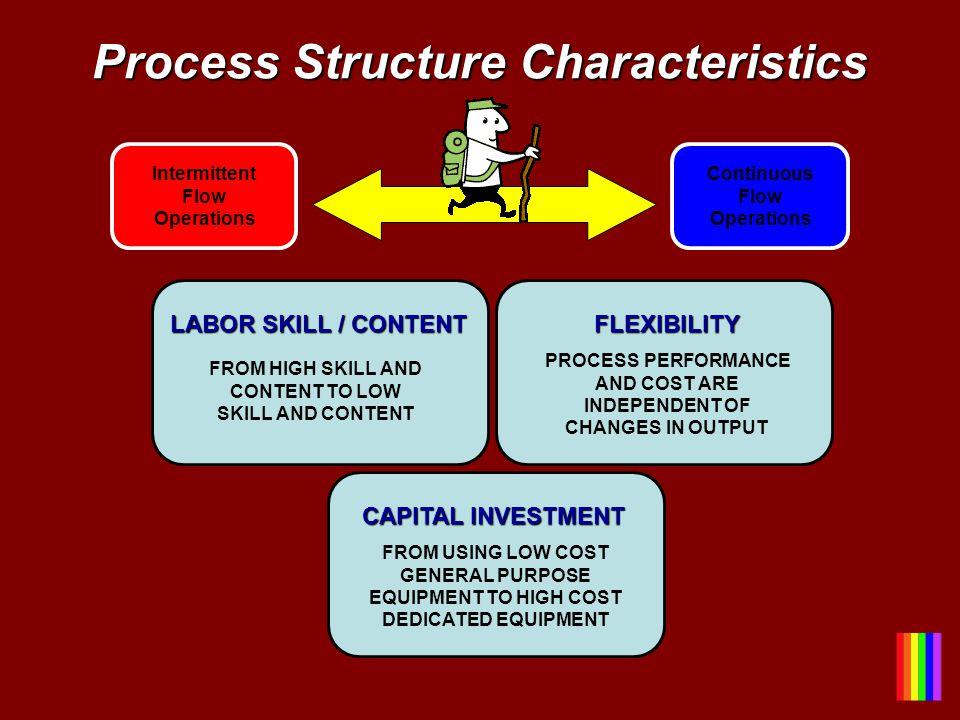Process Structure Characteristics