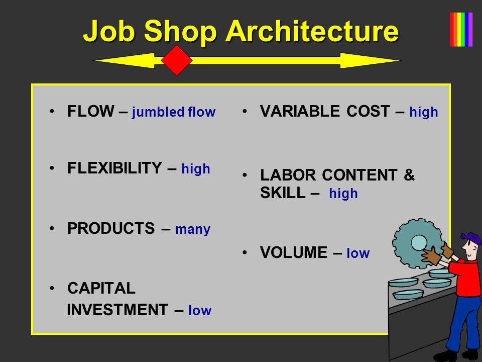 Job Shop Architecture FLOW – jumbled flow FLEXIBILITY – high