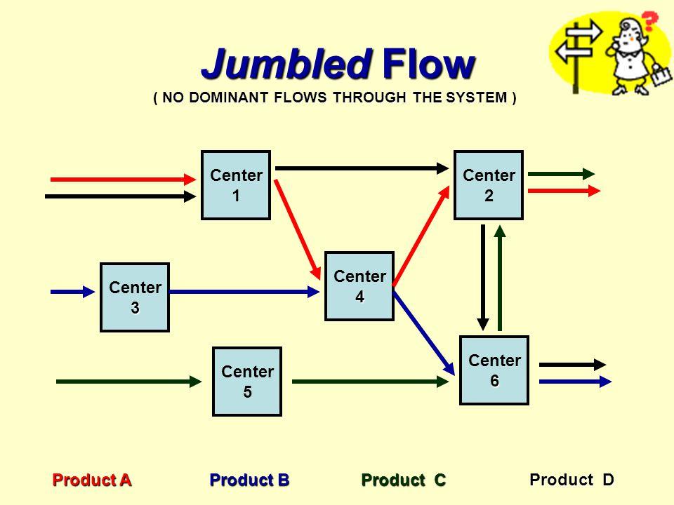 Jumbled Flow Center 1 Center 2 Center 4 Center 3 Center 6 Center 5
