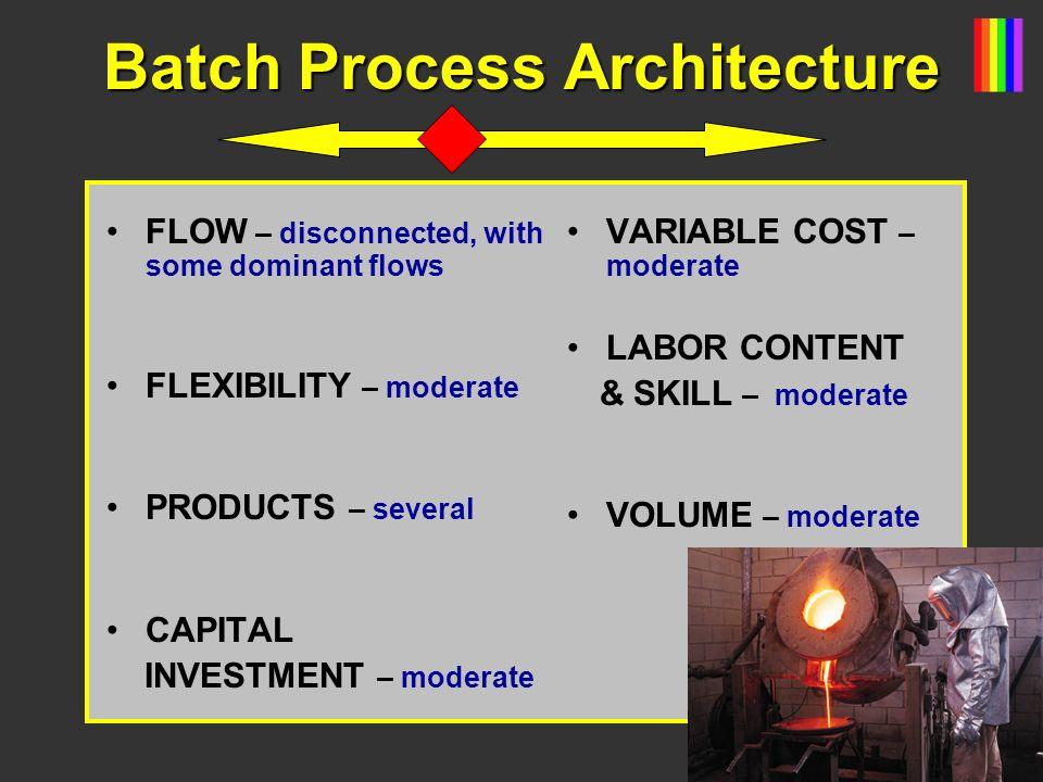 Batch Process Architecture