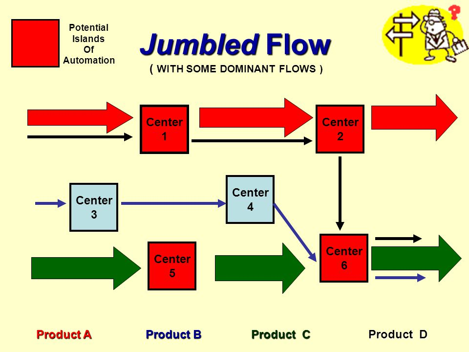 Jumbled Flow ( WITH SOME DOMINANT FLOWS ) Center 1 Center 2 Center 4