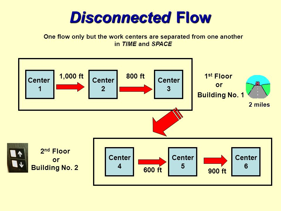 One flow only but the work centers are separated from one another