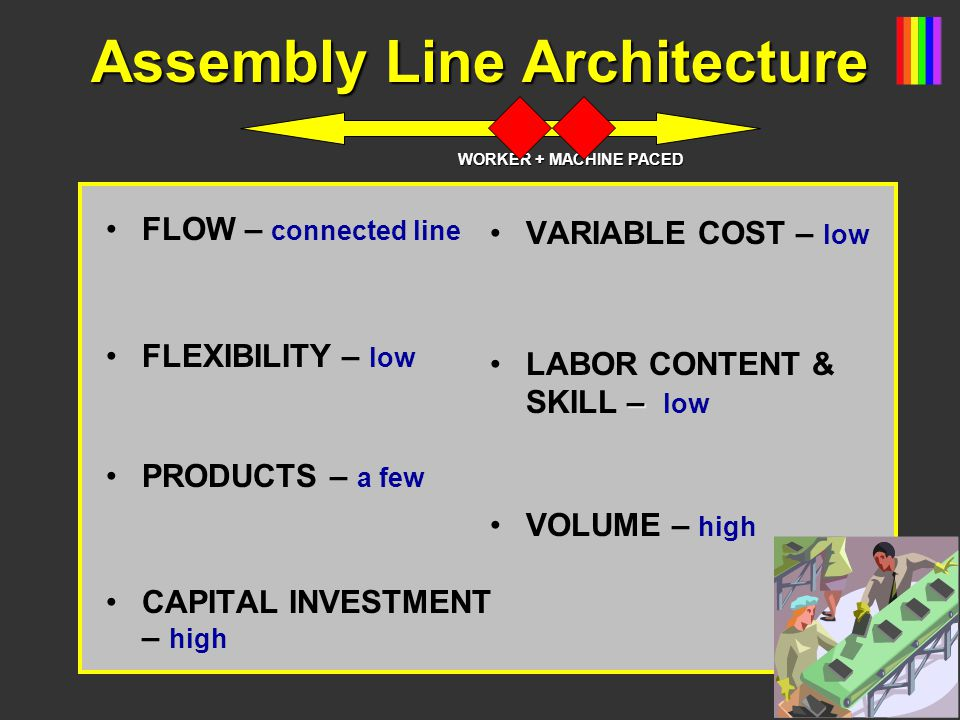Assembly Line Architecture