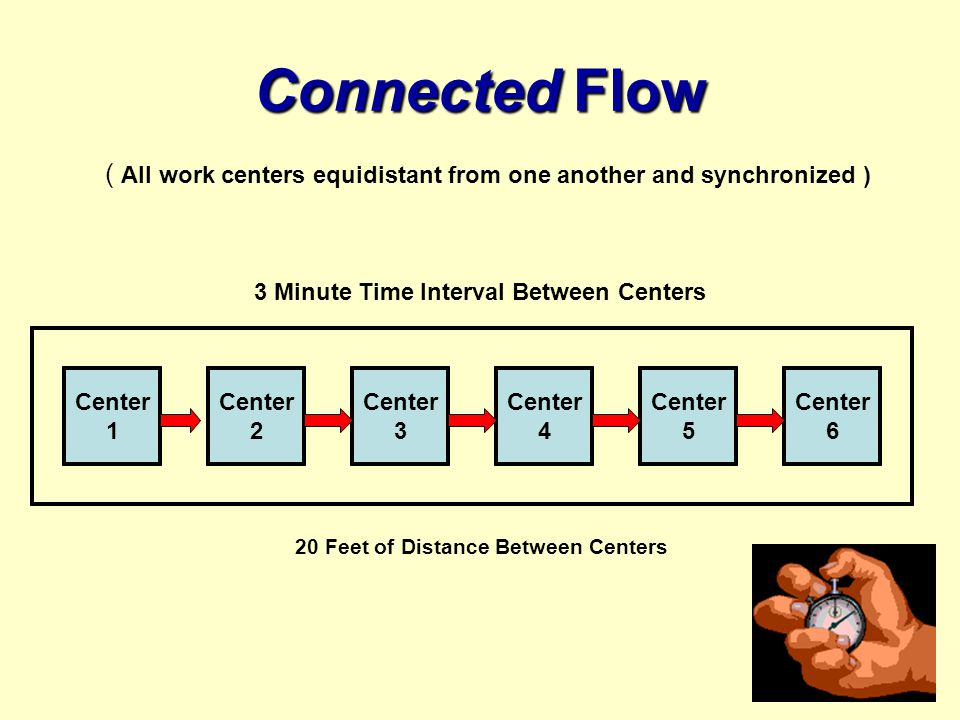 Connected Flow ( All work centers equidistant from one another and synchronized ) 3 Minute Time Interval Between Centers.
