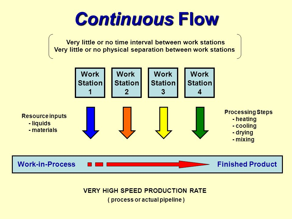 Continuous Flow Work Station 1 Work Station 2 Work Station 3 Work