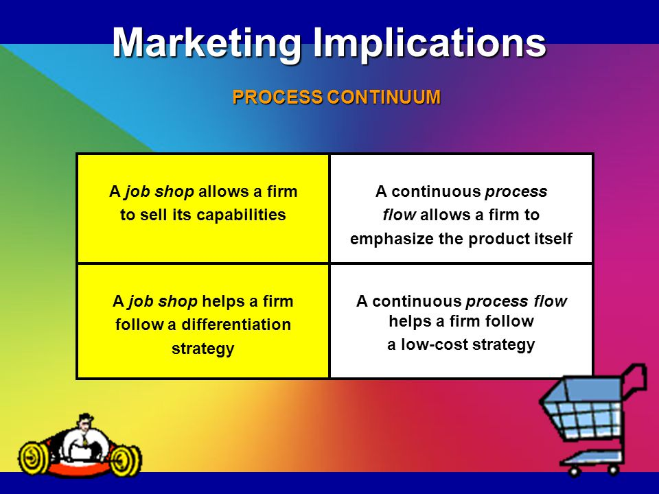 Marketing Implications