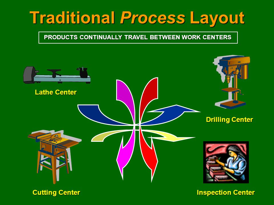 Traditional Process Layout