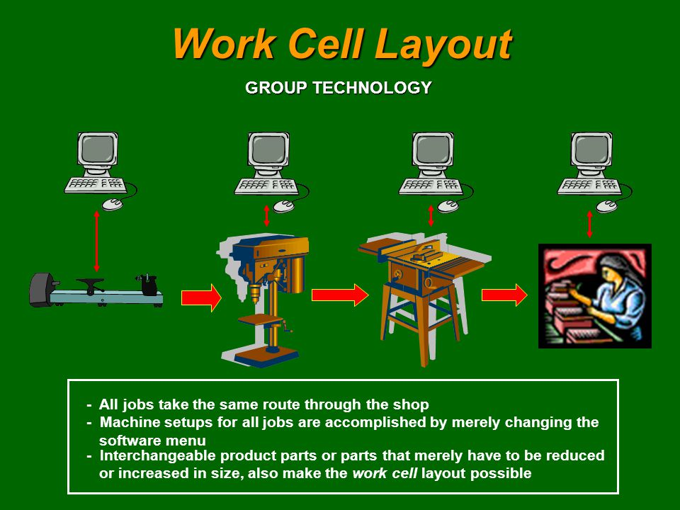 Work Cell Layout GROUP TECHNOLOGY