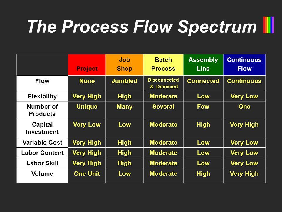 The Process Flow Spectrum