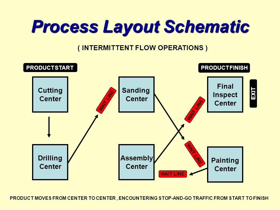 Process Layout Schematic