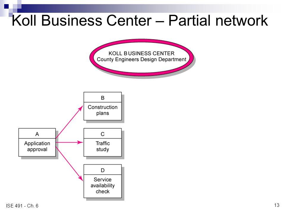 Koll Business Center – Partial network
