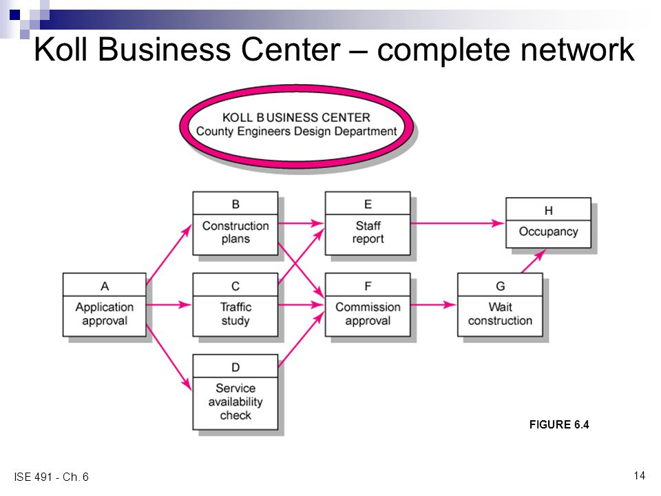 Koll Business Center – complete network