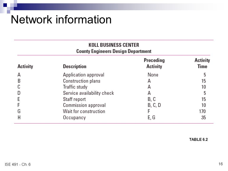 Network information TABLE 6.2 ISE 491 - Ch. 6
