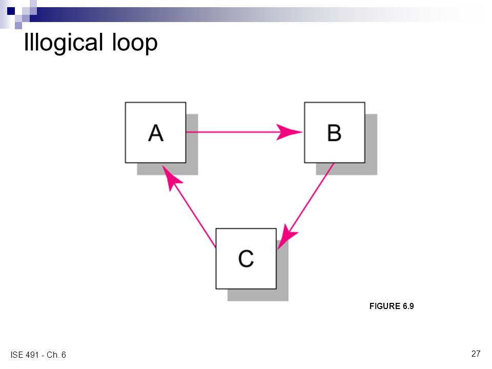 Illogical loop FIGURE 6.9 ISE 491 - Ch. 6