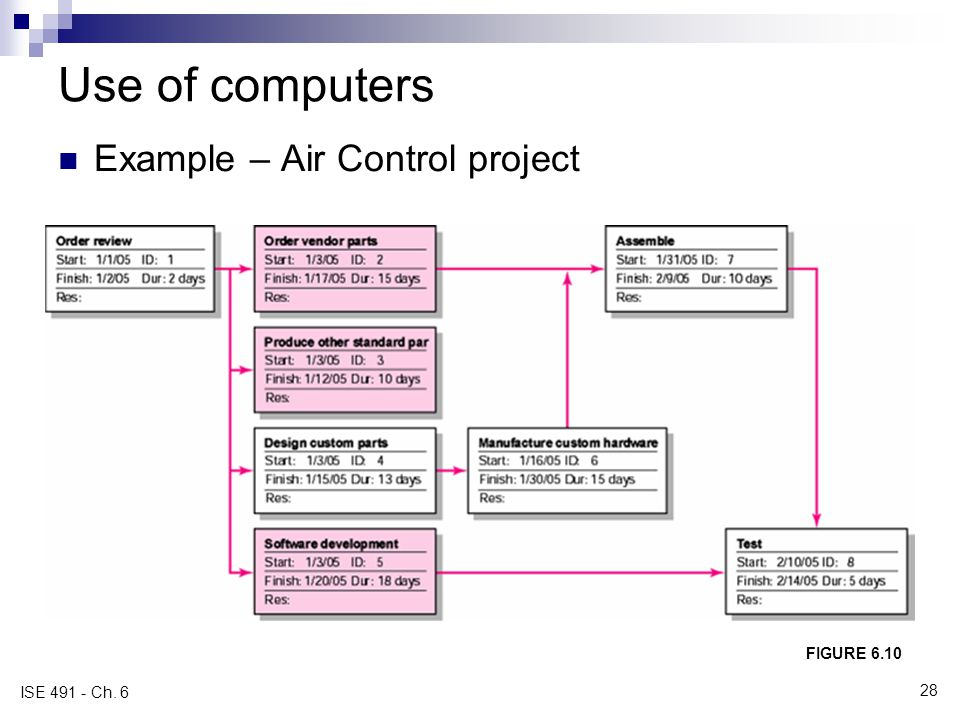 Use of computers Example – Air Control project FIGURE 6.10