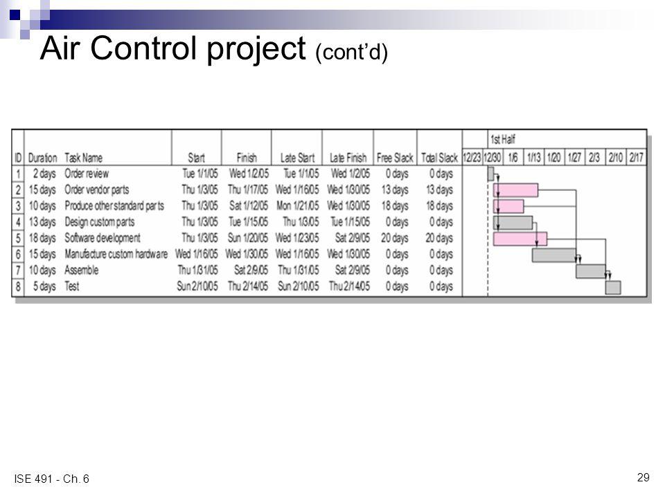 Air Control project (cont'd)