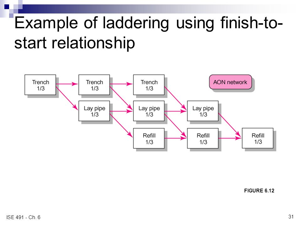 Example of laddering using finish-to-start relationship