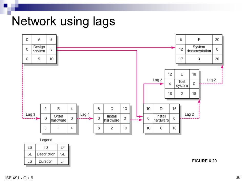 Network using lags FIGURE 6.20 ISE 491 - Ch. 6