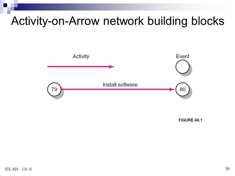 Activity-on-Arrow network building blocks