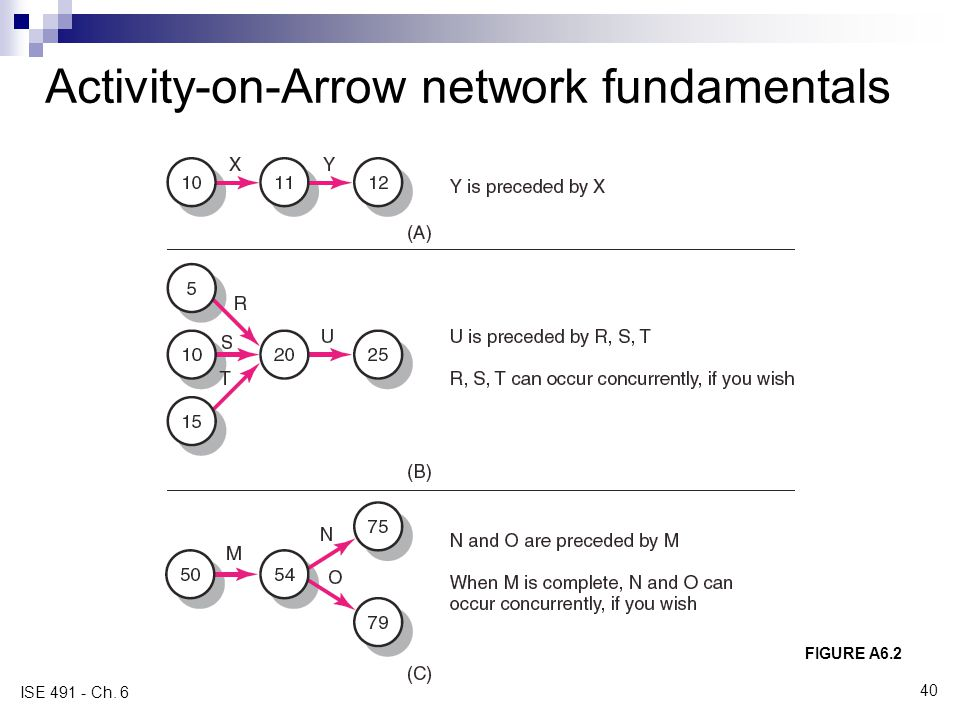 Activity-on-Arrow network fundamentals
