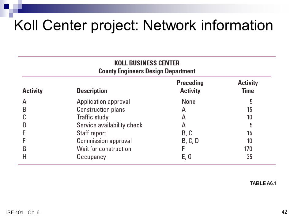 Koll Center project: Network information