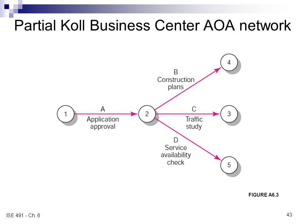Partial Koll Business Center AOA network
