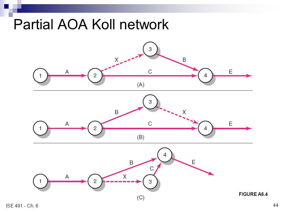 Partial AOA Koll network