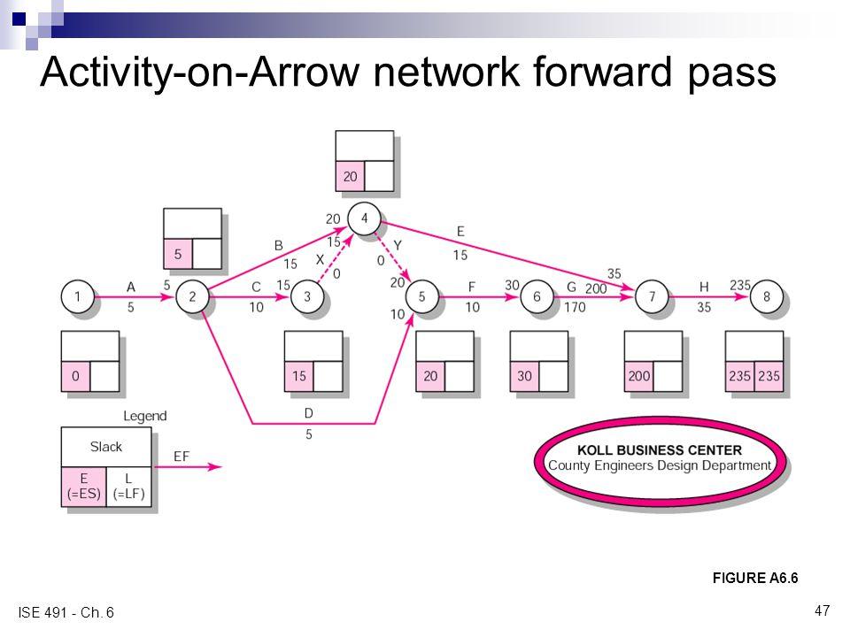 Activity-on-Arrow network forward pass