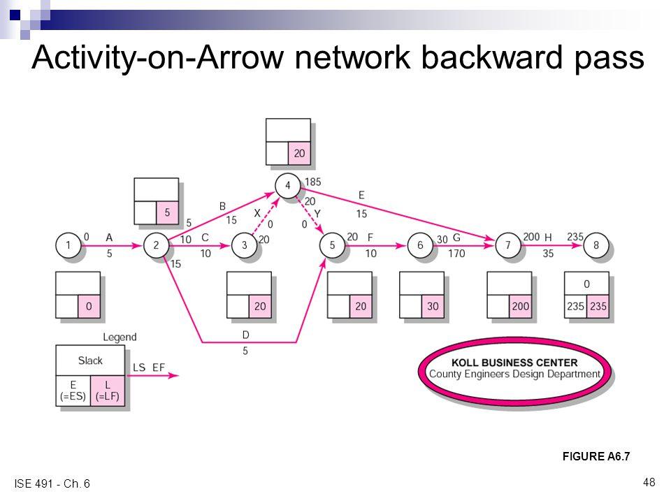 Activity-on-Arrow network backward pass