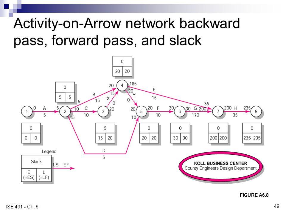 Activity-on-Arrow network backward pass, forward pass, and slack