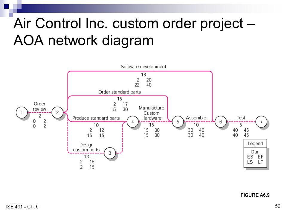 Air Control Inc. custom order project – AOA network diagram